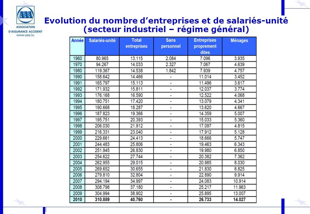 Evolution du nombre d'entreprises et de salariés-unité (secteur industriel – régime général)