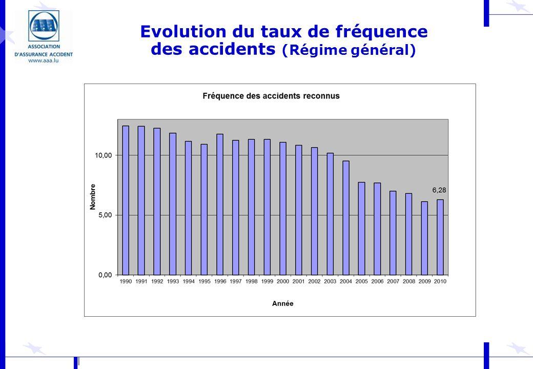 Evolution du taux de fréquence des accidents (Régime général)