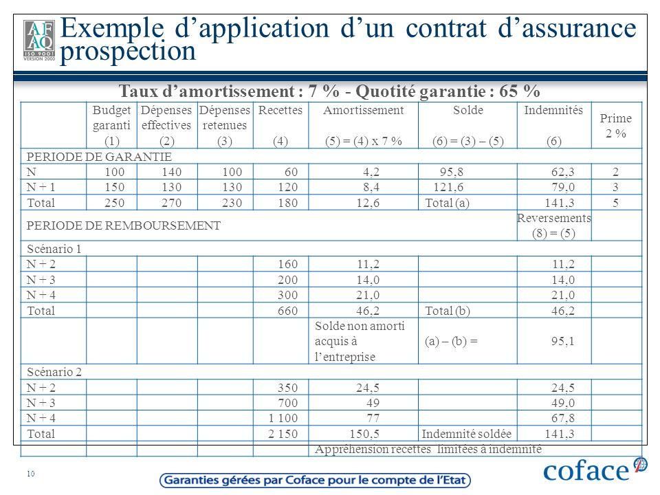 Taux d'amortissement : 7 % - Quotité garantie : 65 %