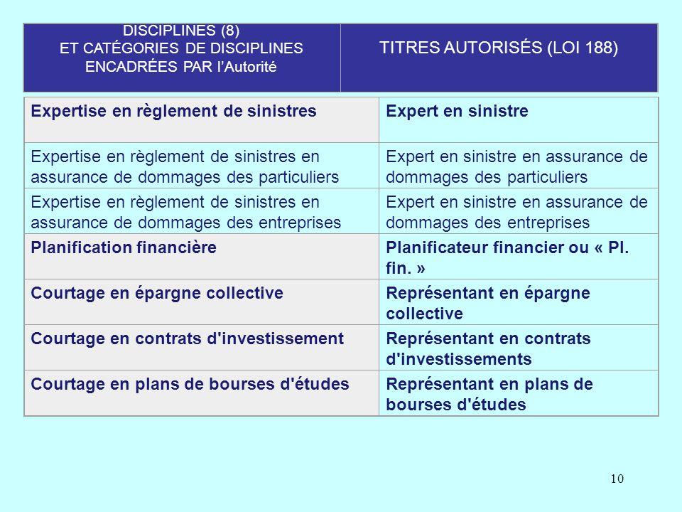 TITRES AUTORISÉS (LOI 188)