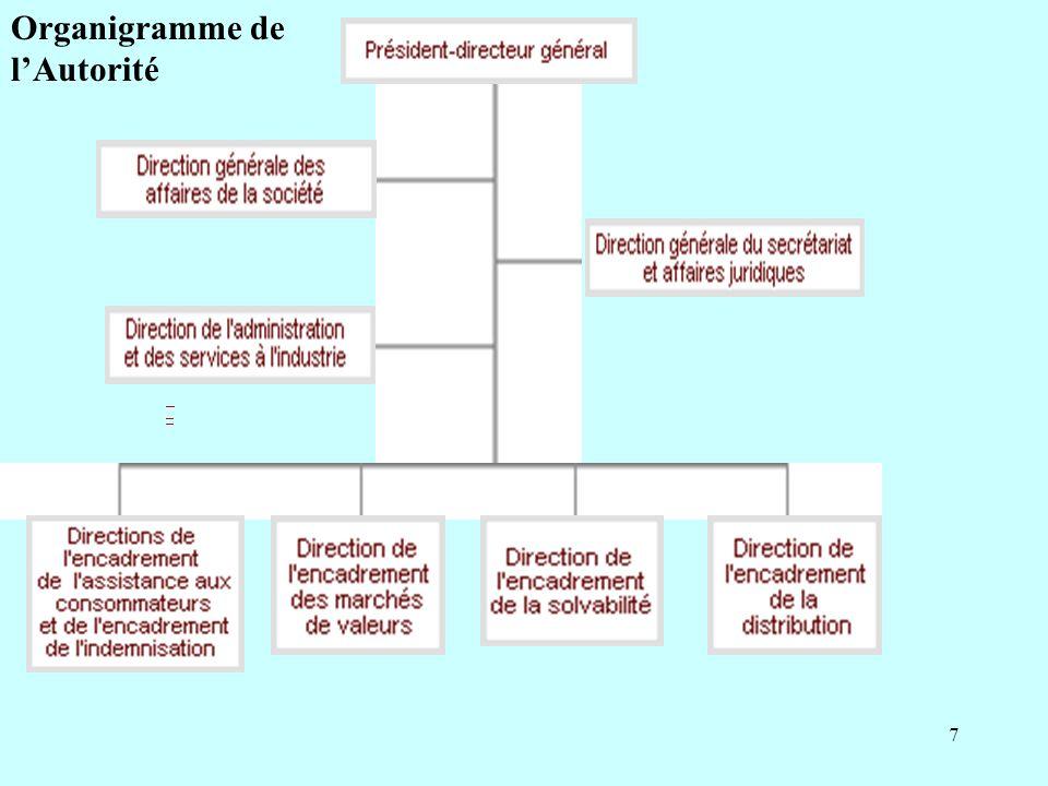 Organigramme de l'Autorité
