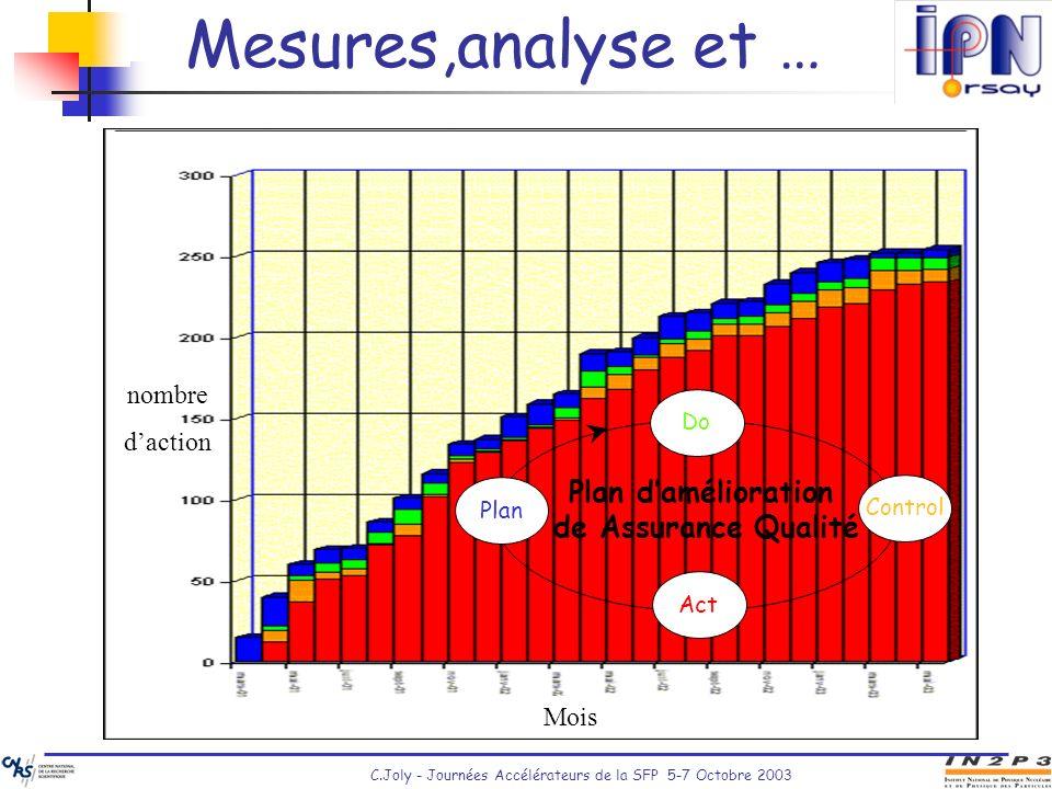 Mesures,analyse et … Plan d'amélioration de Assurance Qualité nombre