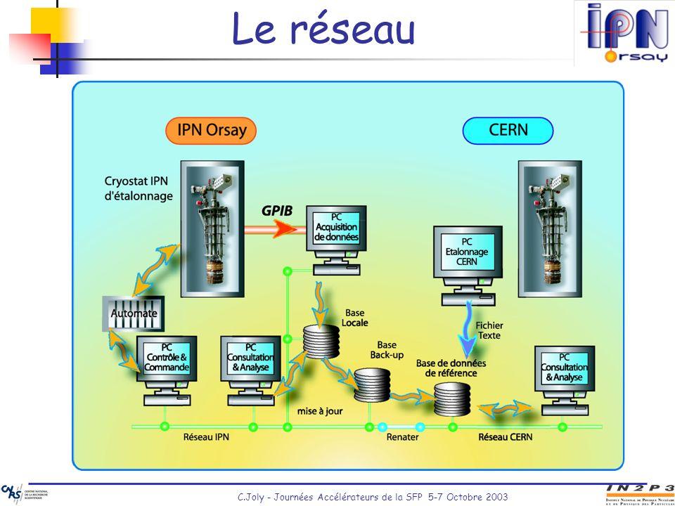 Le réseau C.Joly - Journées Accélérateurs de la SFP 5-7 Octobre 2003