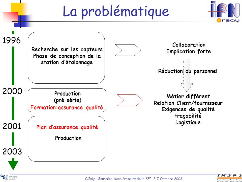 La problématique 1996 2000 2001 2003 Collaboration Implication forte