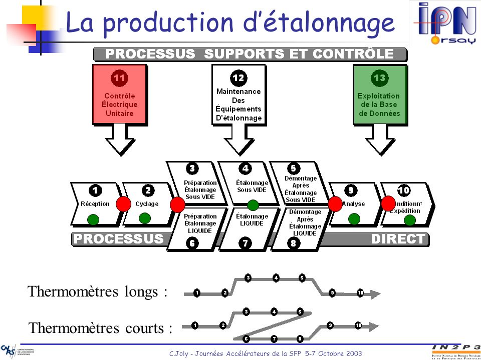 La production d'étalonnage