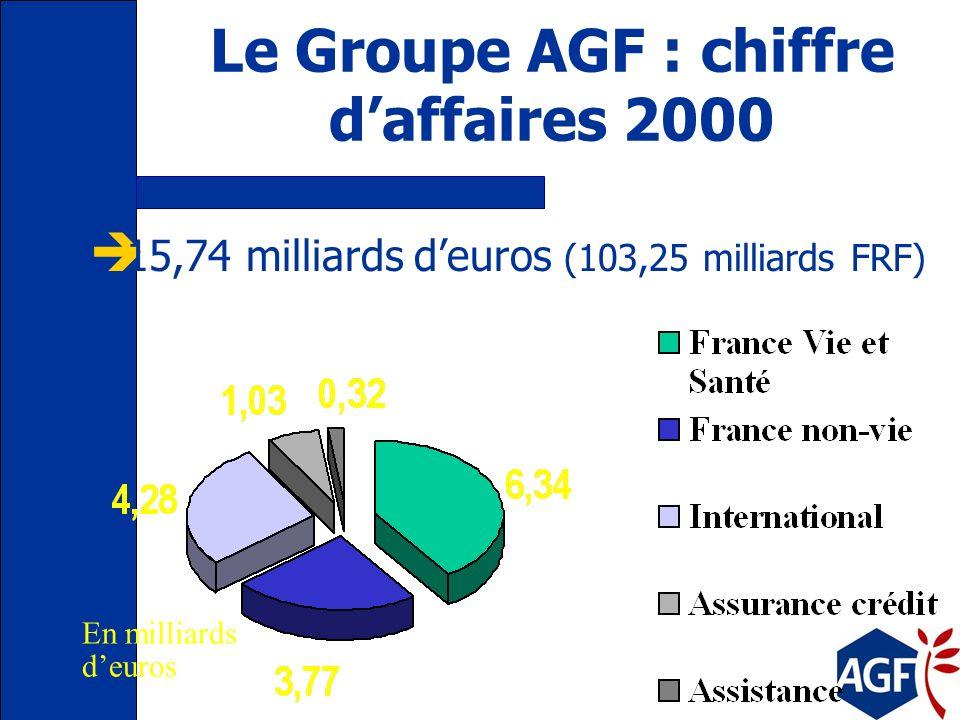 Le Groupe AGF : chiffre d'affaires 2000