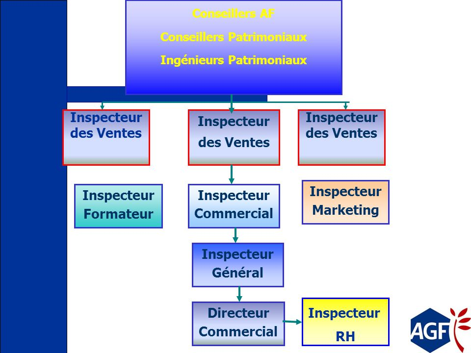 Conseillers Patrimoniaux Ingénieurs Patrimoniaux