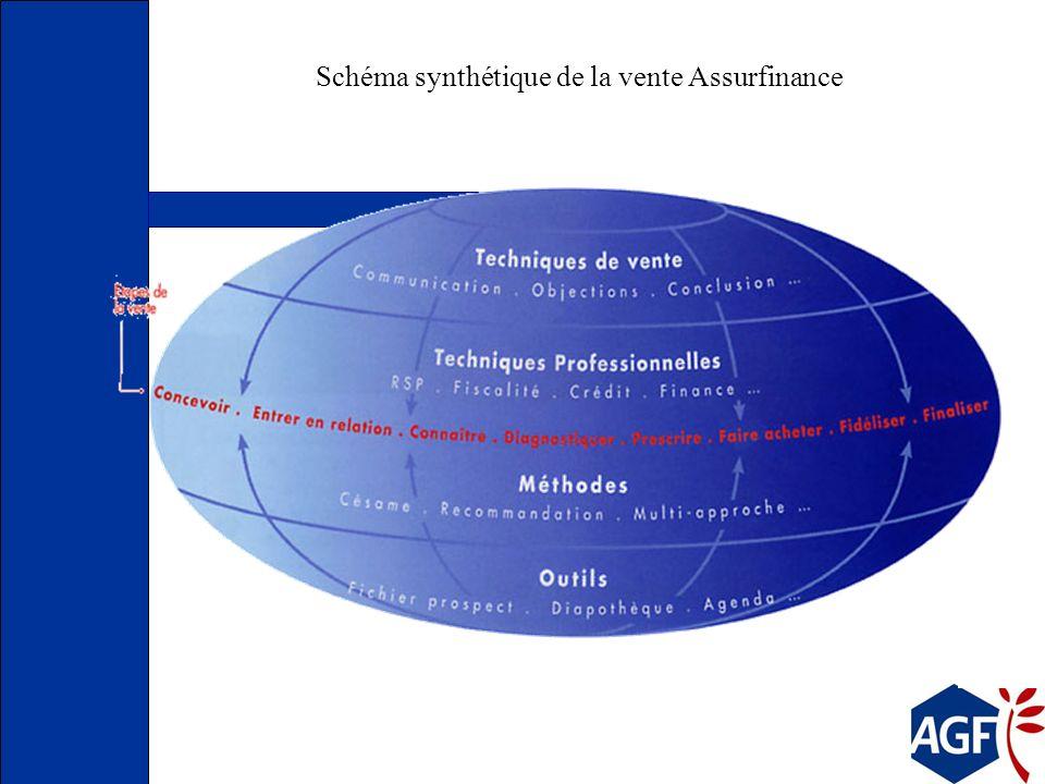 Schéma synthétique de la vente Assurfinance