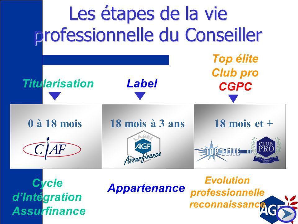 Les étapes de la vie professionnelle du Conseiller
