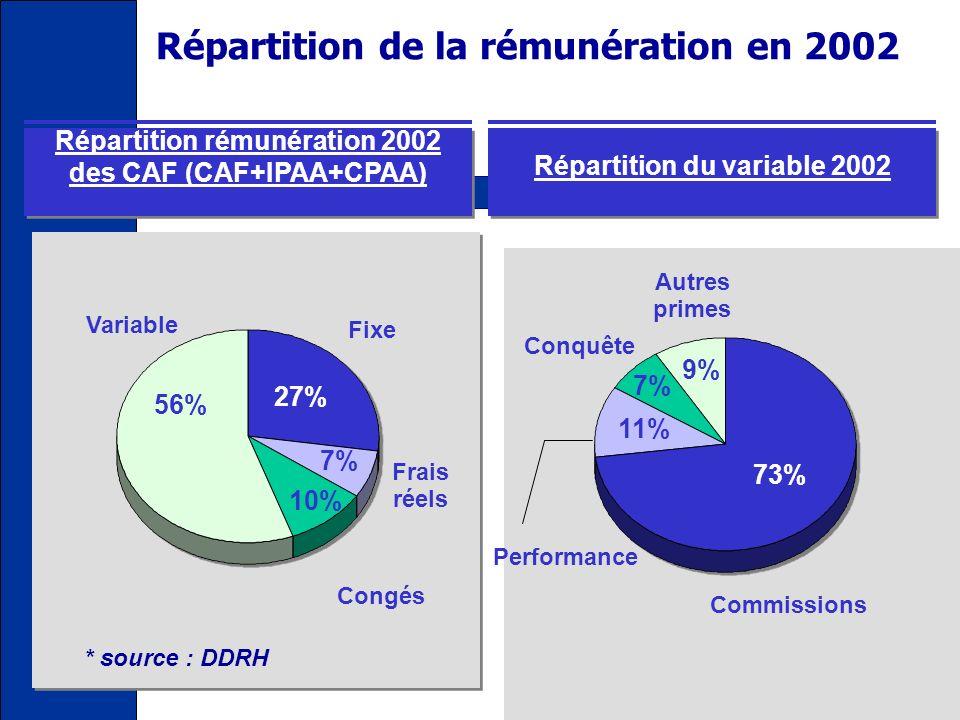 Répartition de la rémunération en 2002