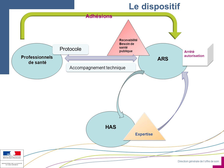 Le dispositif Adhésions Protocole ARS Accompagnement technique HAS