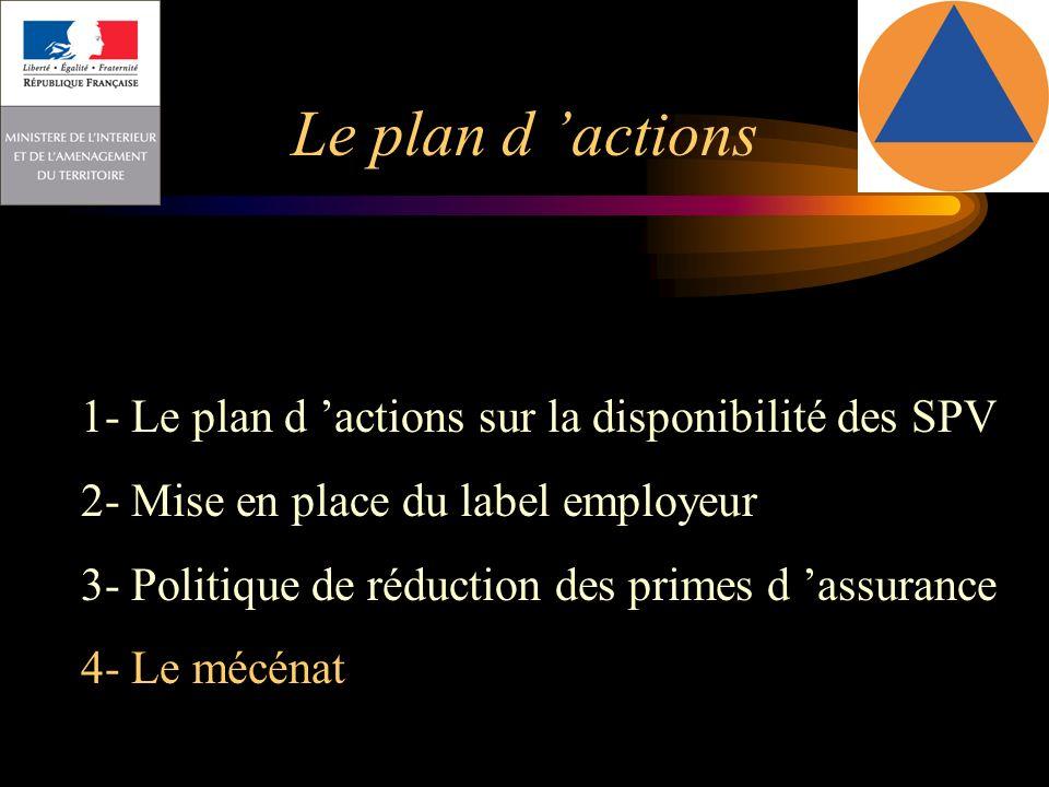 Le plan d 'actions 1- Le plan d 'actions sur la disponibilité des SPV