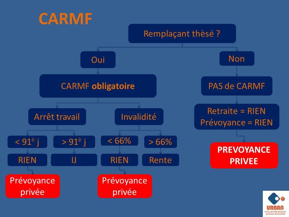 CARMF Remplaçant thèsé Oui Non CARMF obligatoire PAS de CARMF