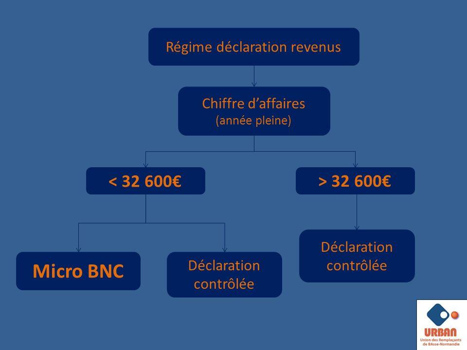 Micro BNC < 32 600€ > 32 600€ Régime déclaration revenus