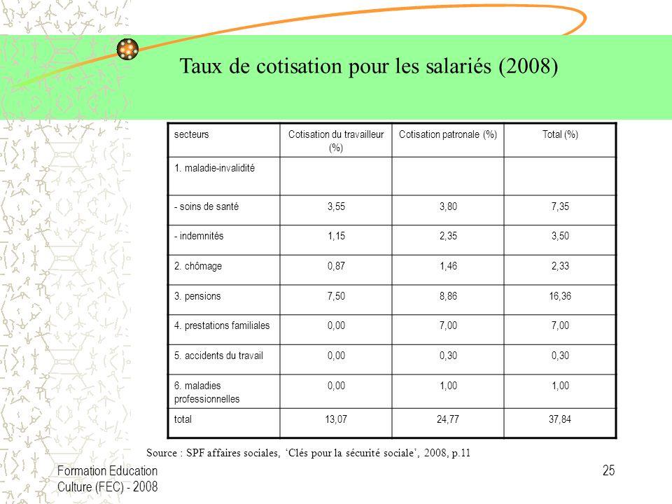 Taux de cotisation pour les salariés (2008)