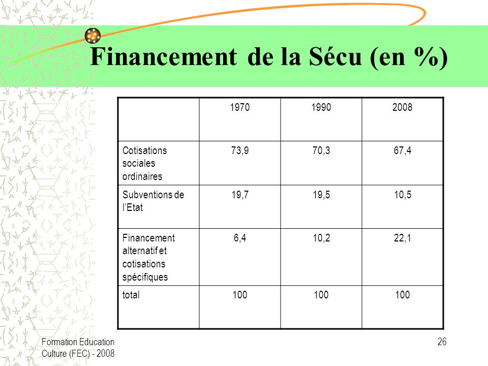 Financement de la Sécu (en %)