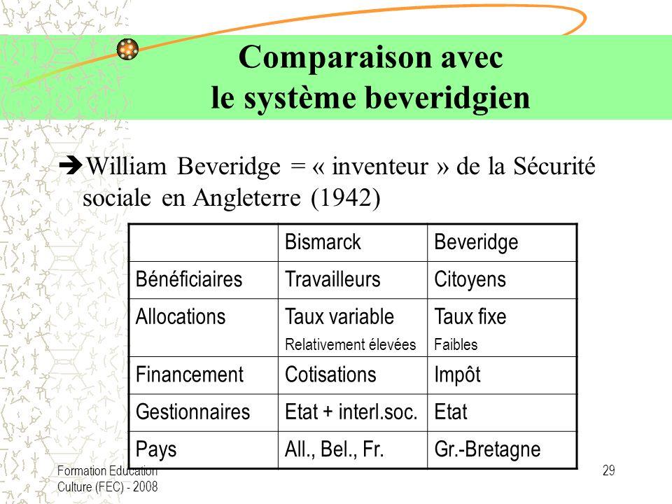 Comparaison avec le système beveridgien