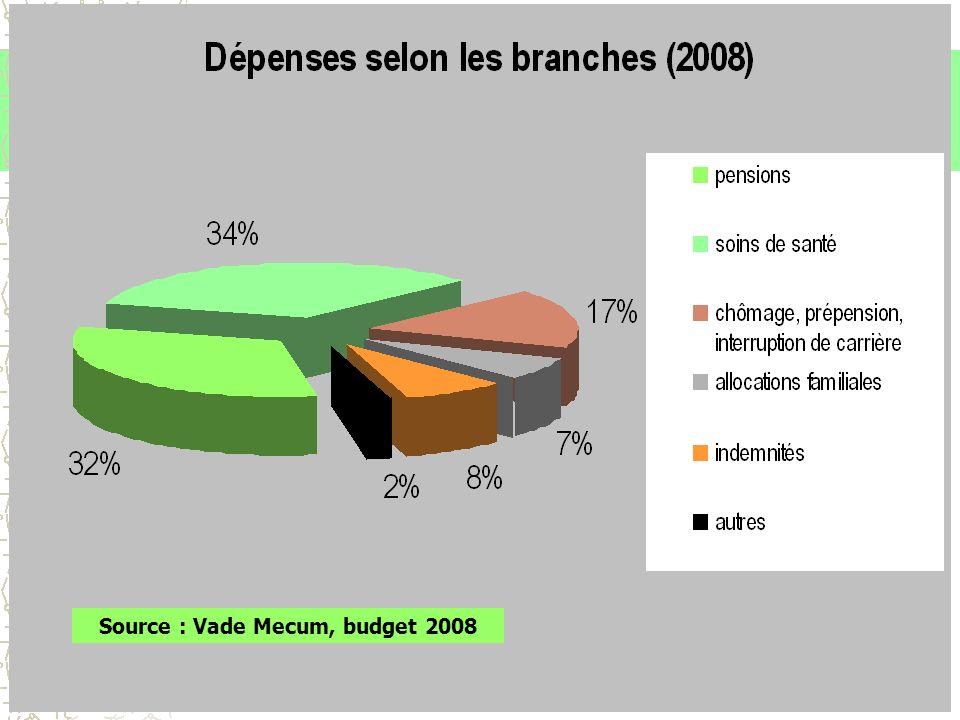 Source : Vade Mecum, budget 2008