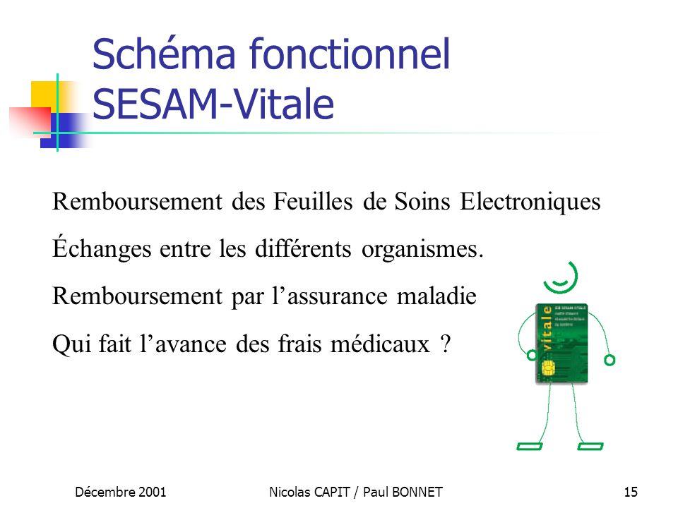 Schéma fonctionnel SESAM-Vitale