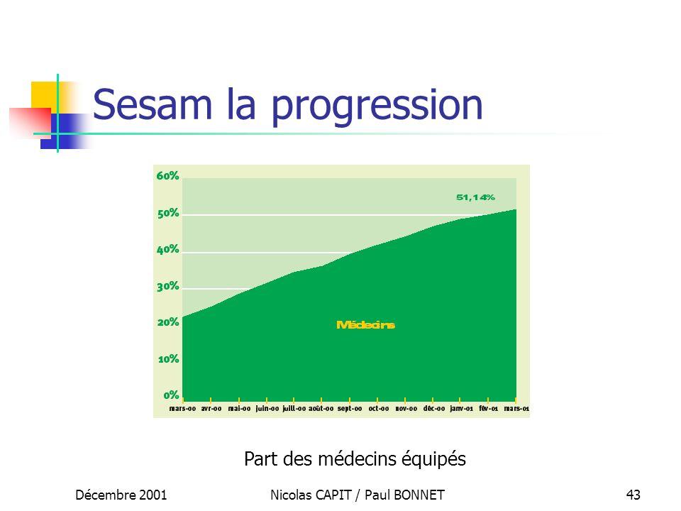 Sesam la progression Part des médecins équipés Décembre 2001