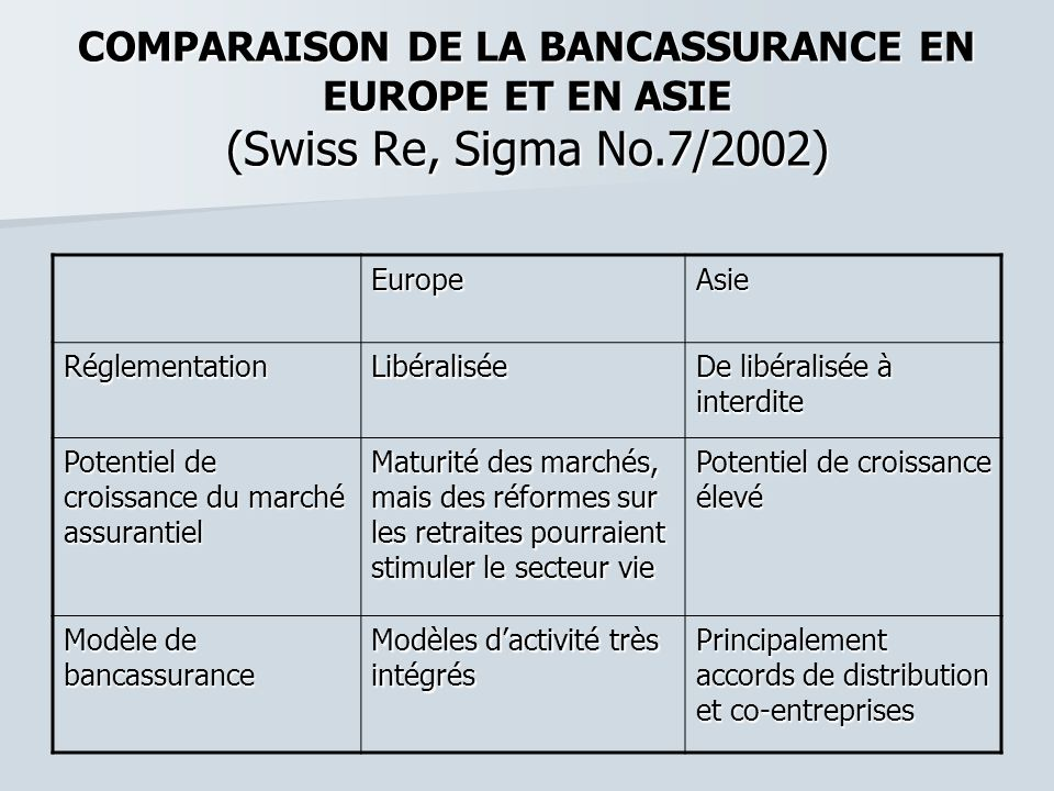 COMPARAISON DE LA BANCASSURANCE EN EUROPE ET EN ASIE (Swiss Re, Sigma No.7/2002)