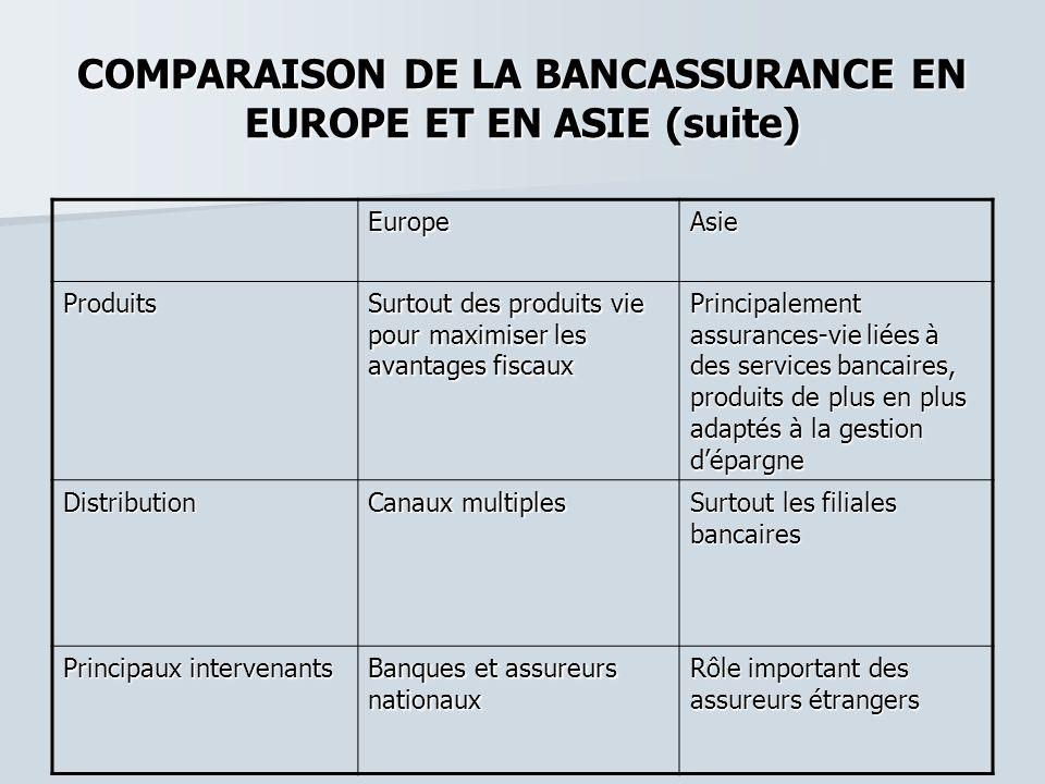 COMPARAISON DE LA BANCASSURANCE EN EUROPE ET EN ASIE (suite)