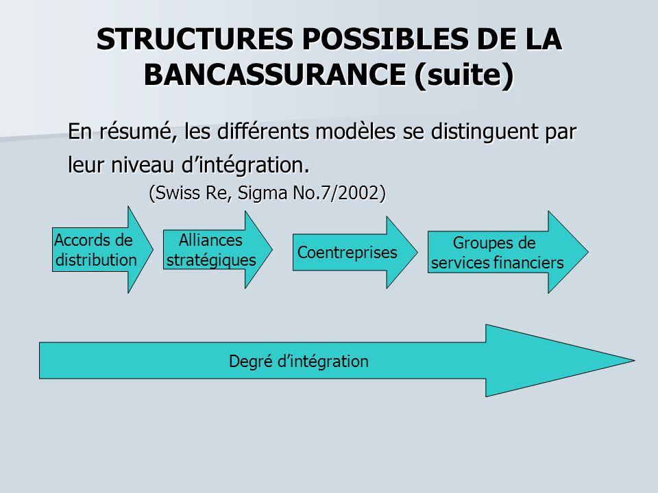STRUCTURES POSSIBLES DE LA BANCASSURANCE (suite)