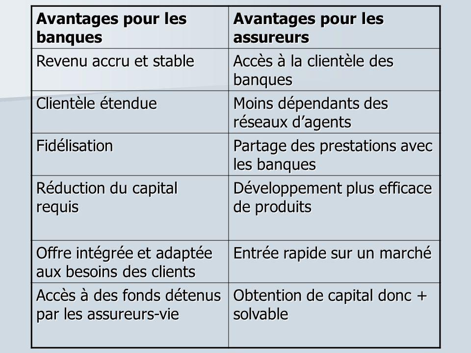 Avantages pour les banques