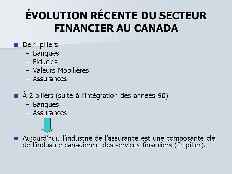 ÉVOLUTION RÉCENTE DU SECTEUR FINANCIER AU CANADA