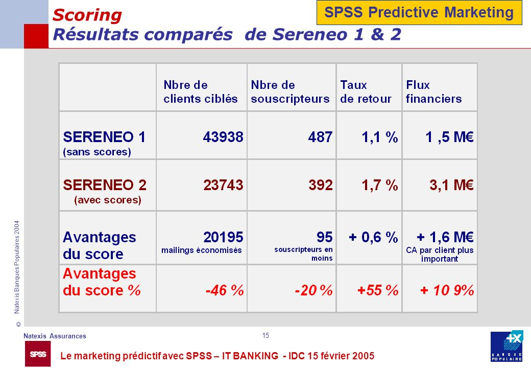 Scoring Résultats comparés de Sereneo 1 & 2