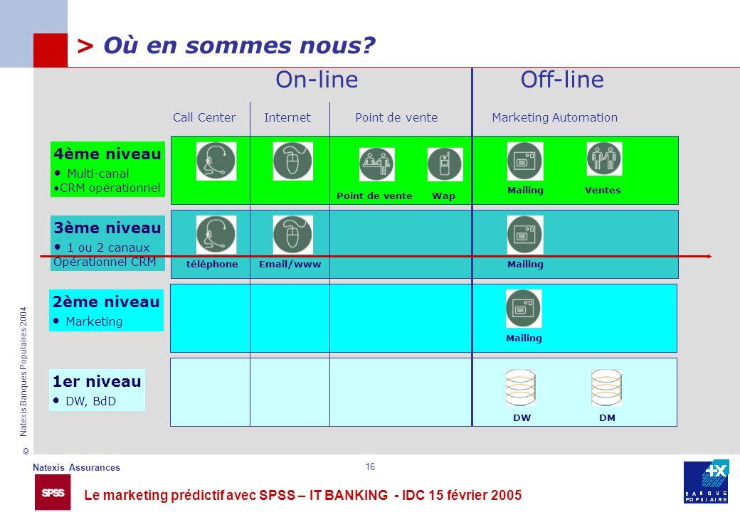 > Où en sommes nous On-line Off-line 4ème niveau Multi-canal