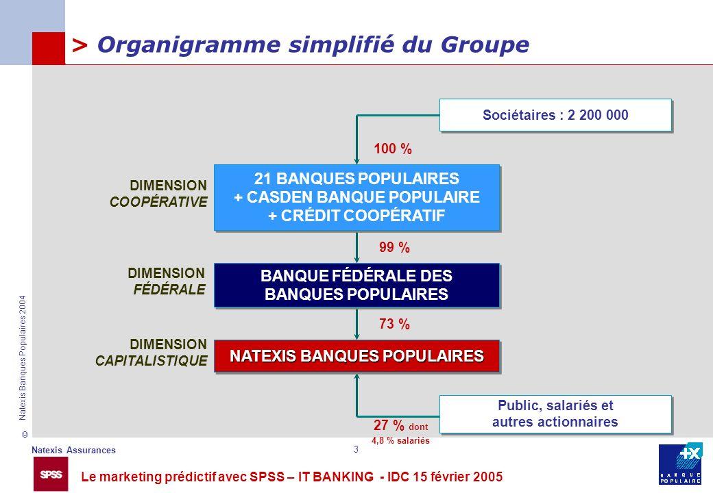 > Organigramme simplifié du Groupe