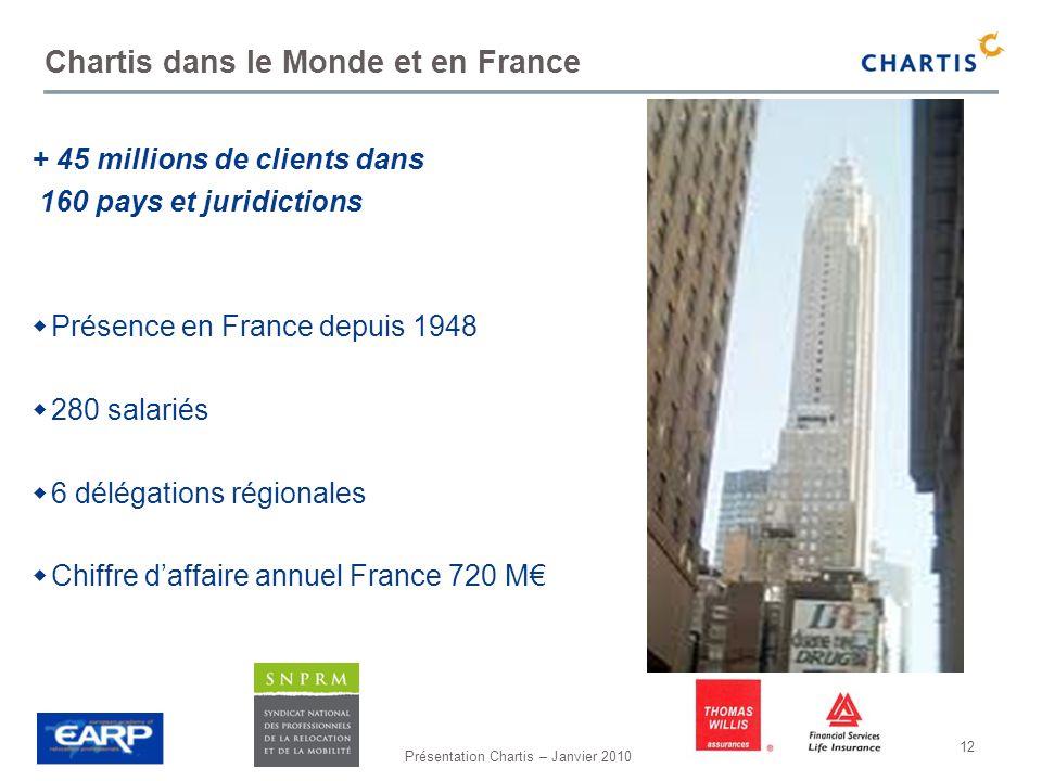 Chartis dans le Monde et en France