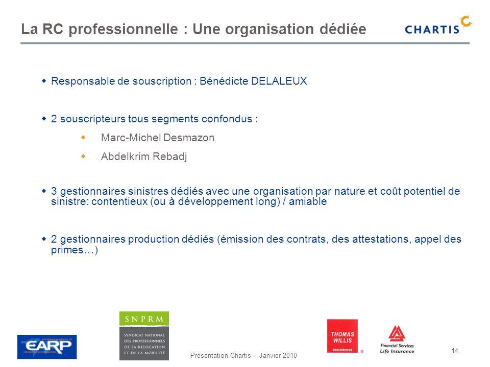 La RC professionnelle : Une organisation dédiée