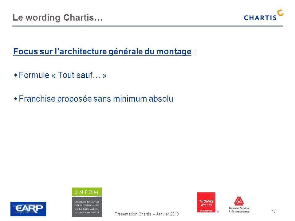Le wording Chartis… Focus sur l'architecture générale du montage :