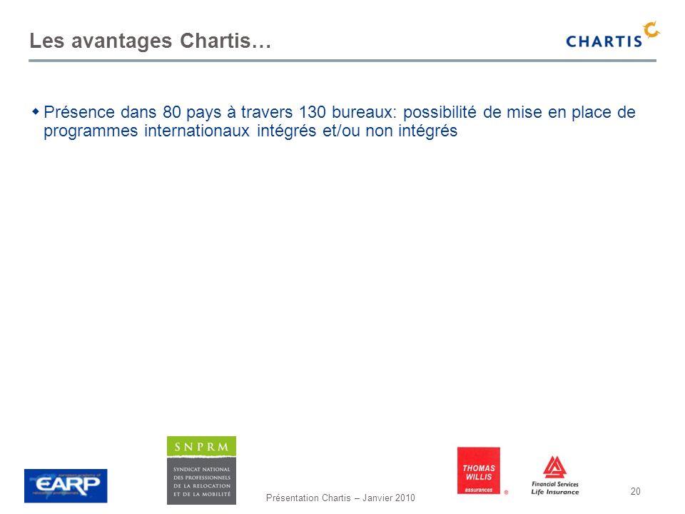 Les avantages Chartis…