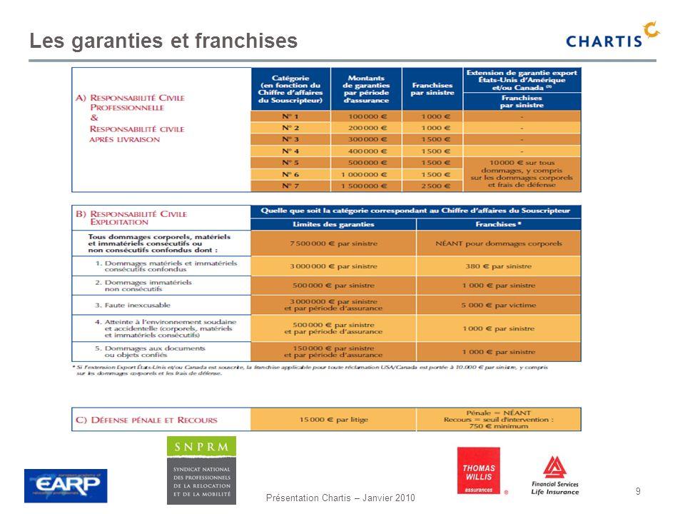Les garanties et franchises