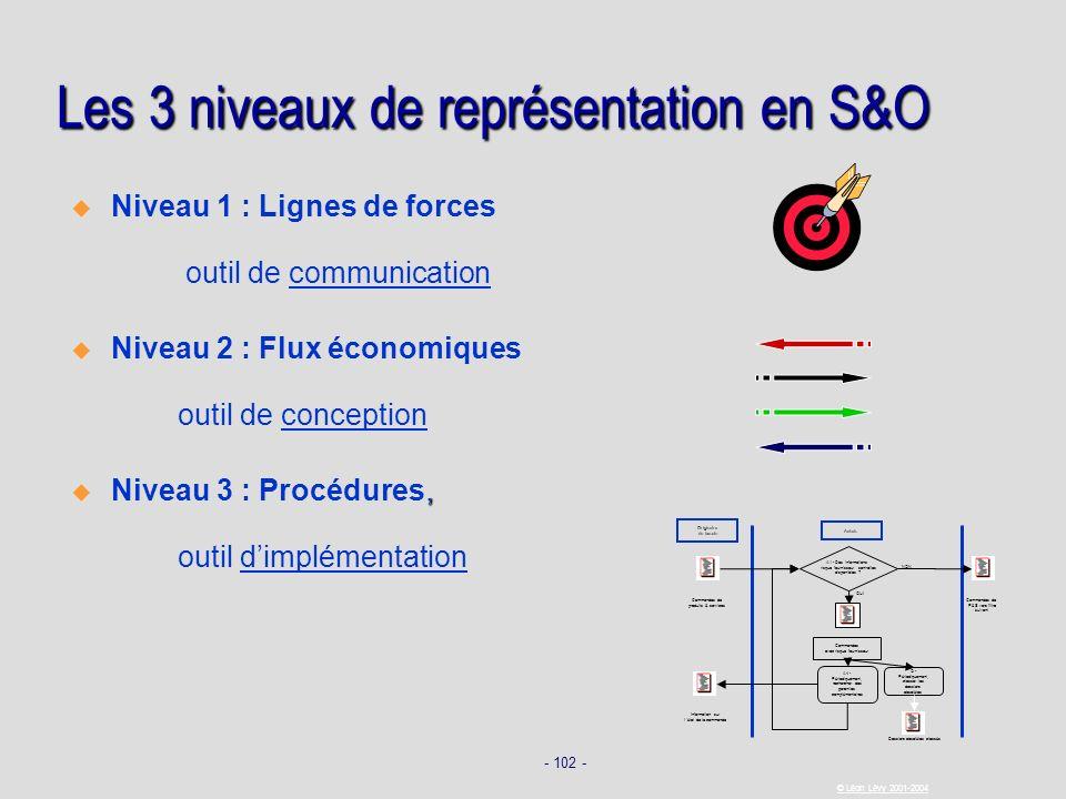 Les 3 niveaux de représentation en S&O