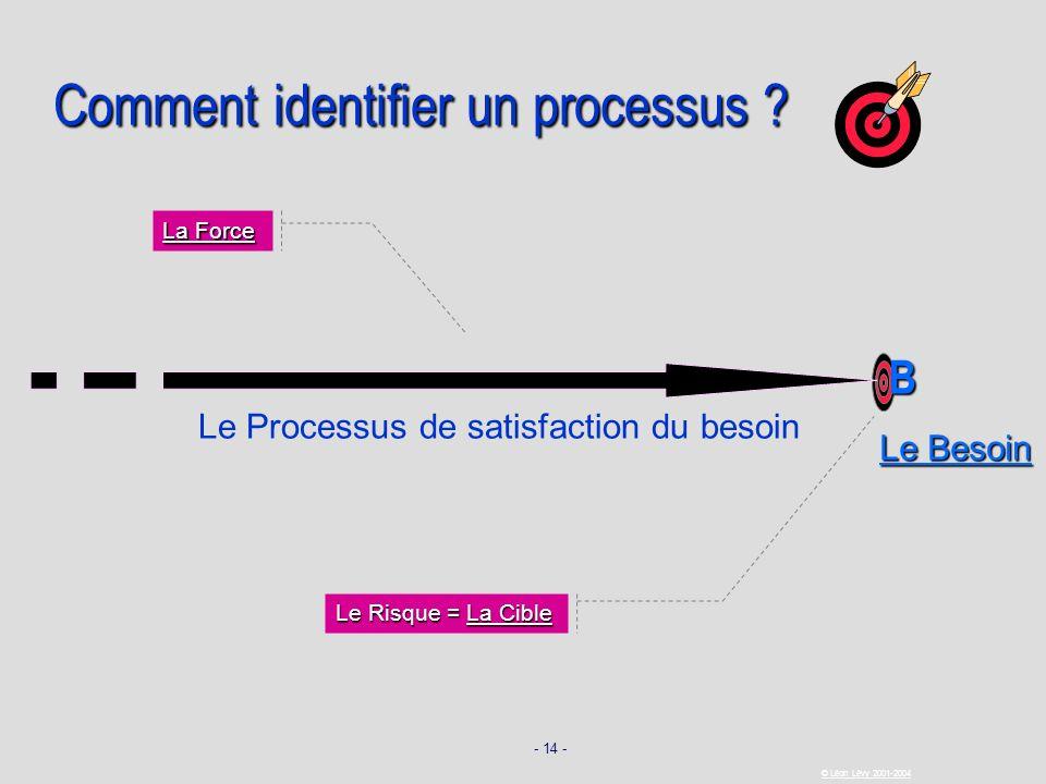 Comment identifier un processus