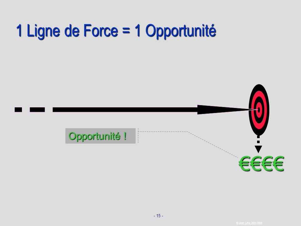 1 Ligne de Force = 1 Opportunité
