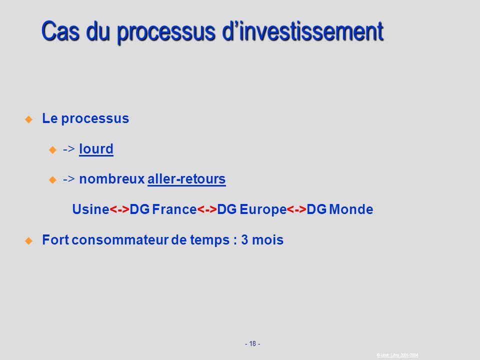 Cas du processus d'investissement