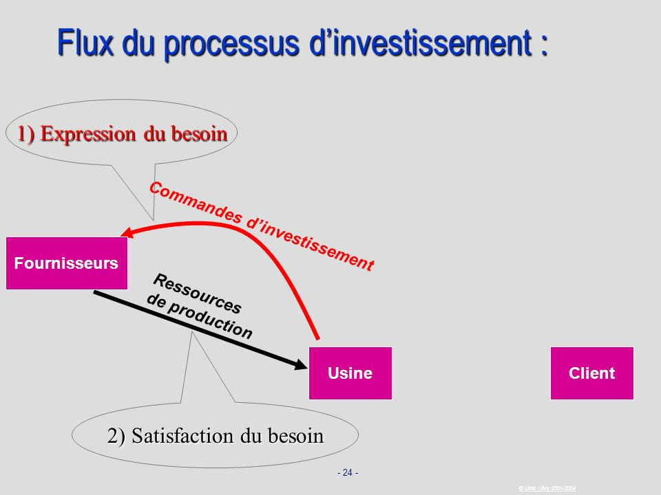 Flux du processus d'investissement :