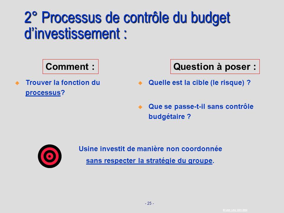 2° Processus de contrôle du budget d'investissement :