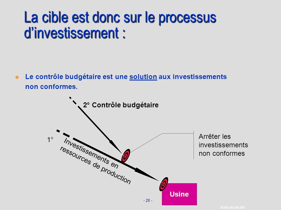 La cible est donc sur le processus d'investissement :