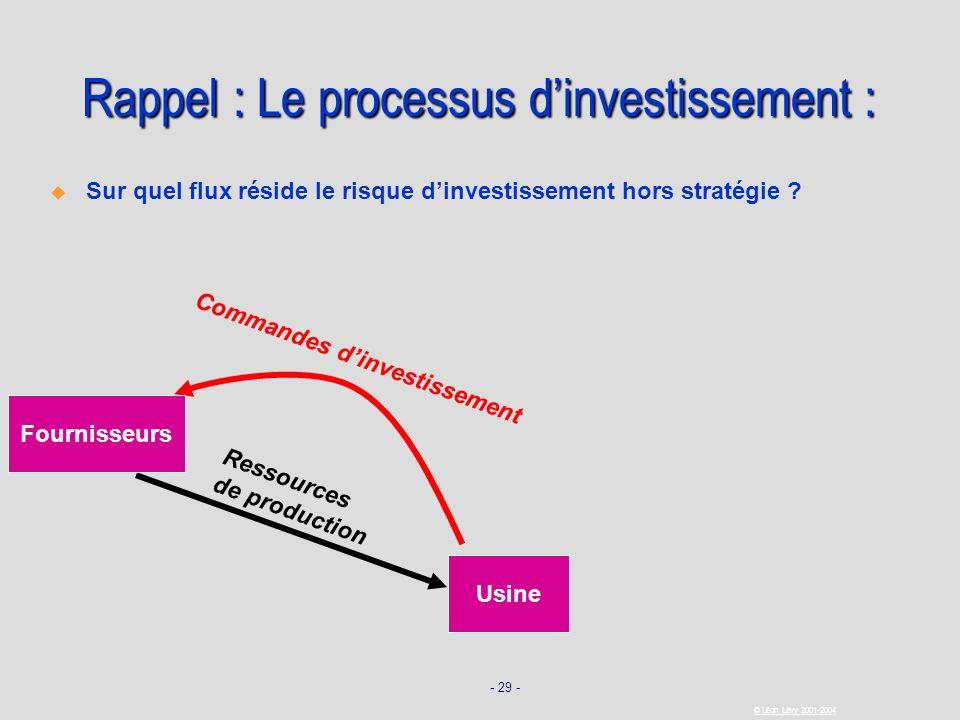 Rappel : Le processus d'investissement :