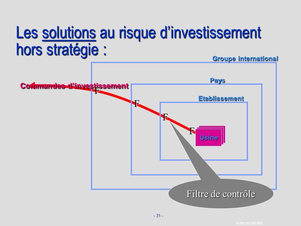 Les solutions au risque d'investissement hors stratégie :