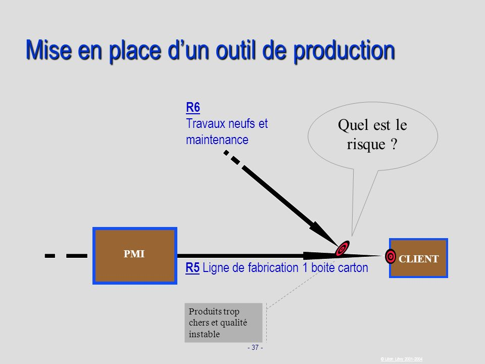 Mise en place d'un outil de production