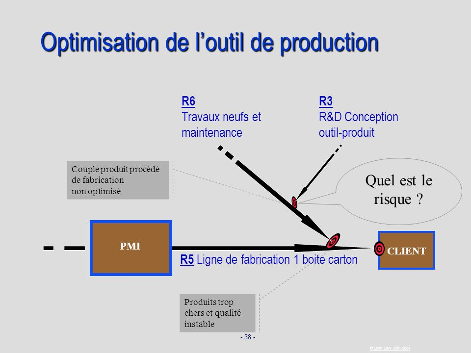 Optimisation de l'outil de production