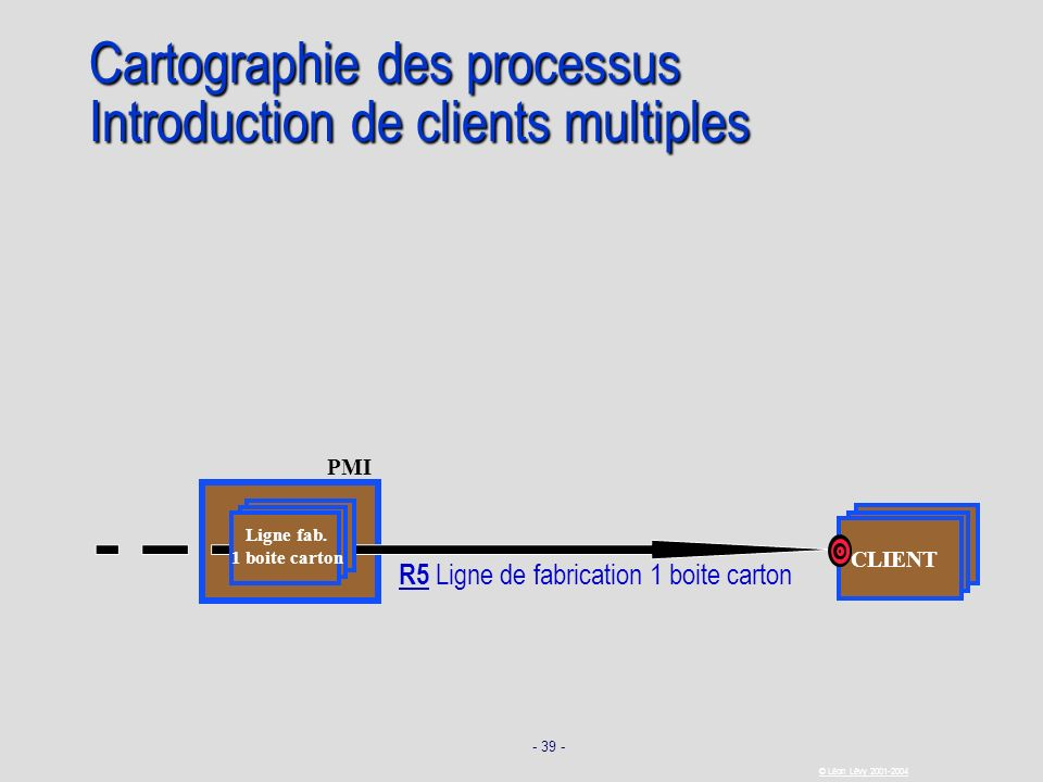 Cartographie des processus Introduction de clients multiples