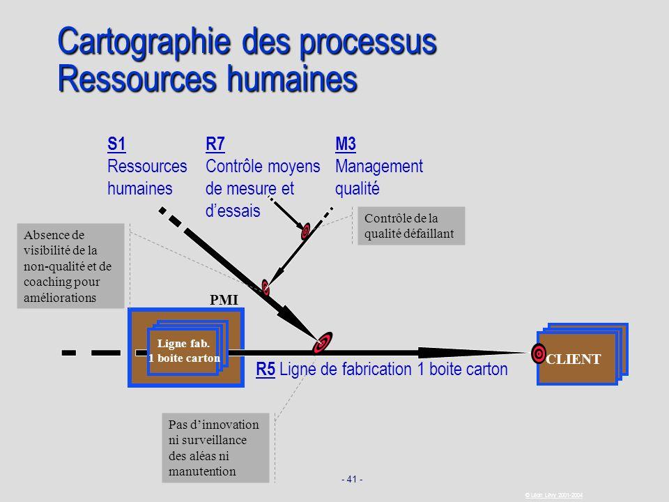 Cartographie des processus Ressources humaines